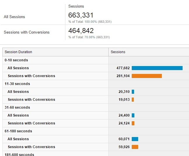 google-analytics-setari-avansate